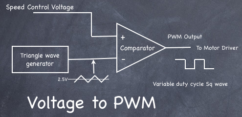 PWM block diagram